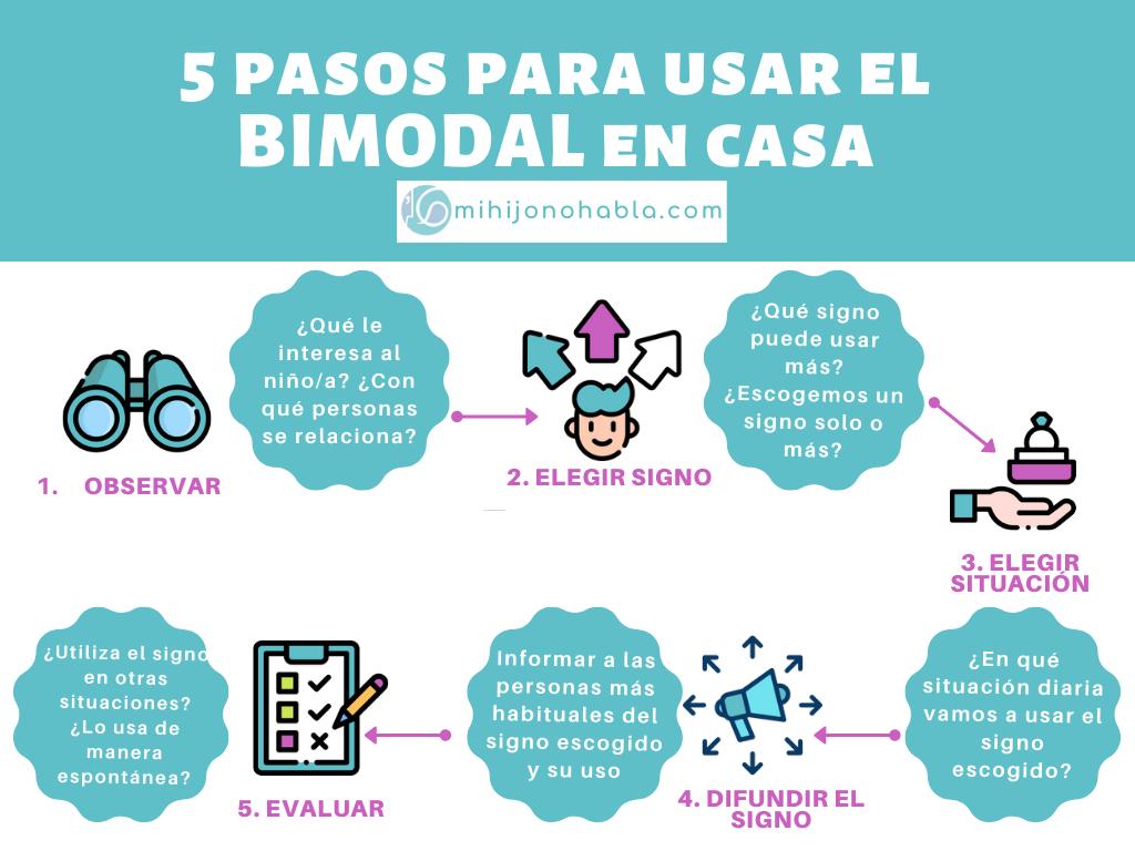 5 pasos para usar el bimodal en casa